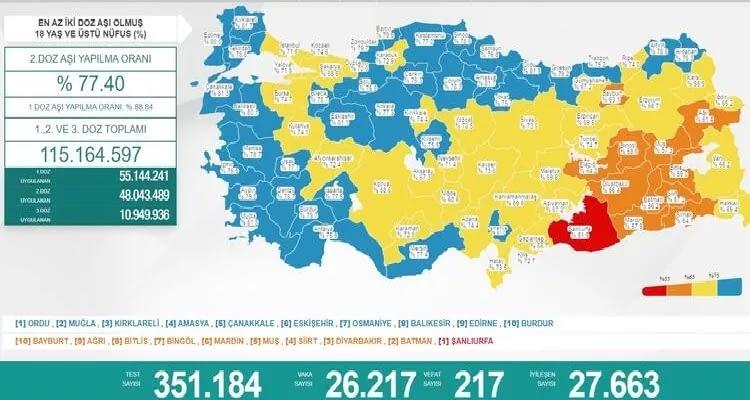 23 Ekim 2021 güncel koronavirüs tablosu yayınlandı! Can kaybı: 217